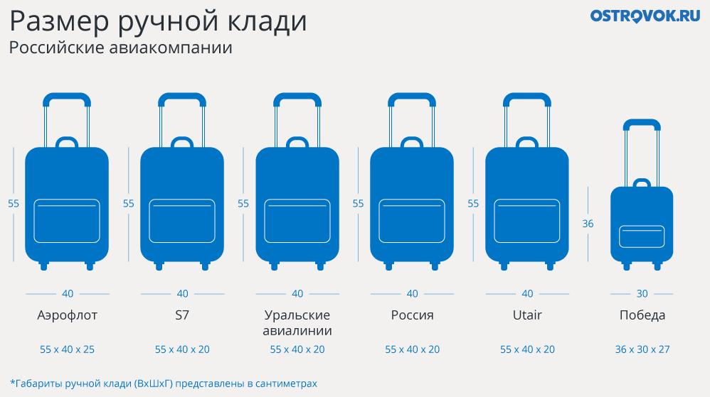 Размеры ручной клади для российских и зарубежных авиакомпаний